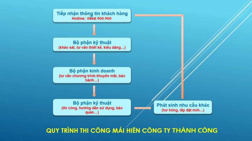 QUY-TRÌNH-LAM-VIEC-THANH-PHUC-1024×576